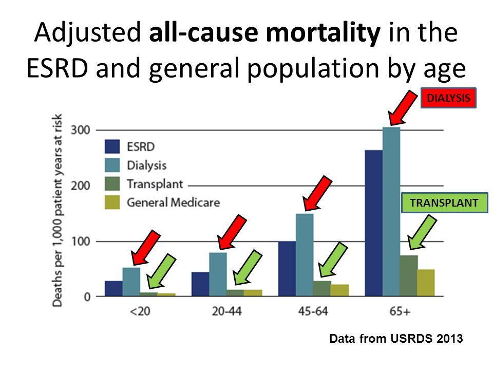 Sopravvivenza a 5 anni in base al tipo di trattamento sostitutivo della funzione renale Data from USRDS 2009 DIALYSIS TRANSPLANT