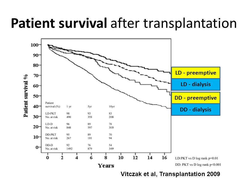 Vitczak et al, Transplantation 2009 Patient survival after transplantation LD - preemptive LD - dialysis DD - dialysis DD - preemptive
