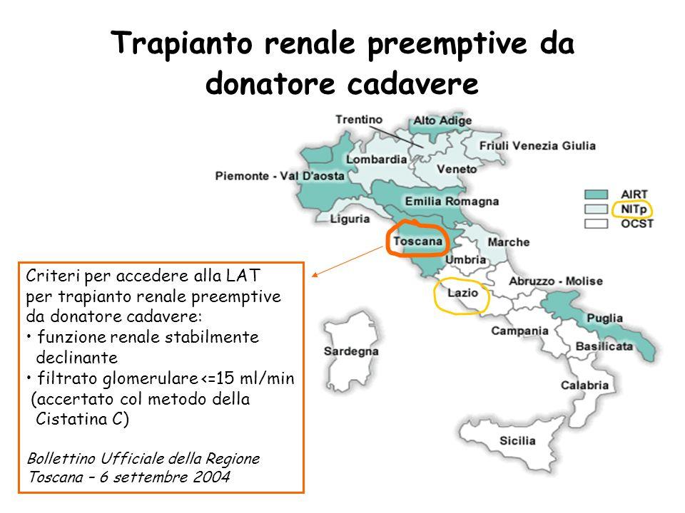 Trapianto renale preemptive da donatore cadavere Criteri per accedere alla LAT per trapianto renale preemptive da donatore cadavere: funzione renale s