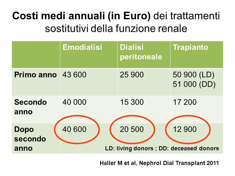 Costi medi annuali (in Euro) dei trattamenti sostitutivi della funzione renale EmodialisiDialisi peritoneale Trapianto Primo anno43 60025 90050 900 (L