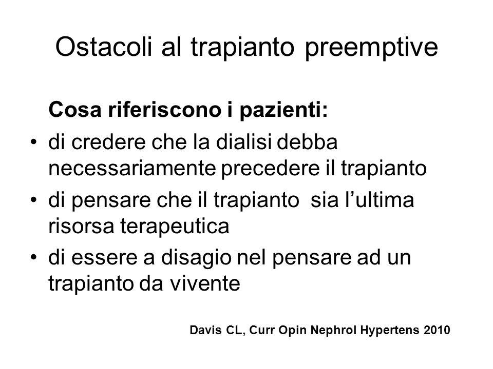 Cosa riferiscono i pazienti: di credere che la dialisi debba necessariamente precedere il trapianto di pensare che il trapianto sia lultima risorsa te