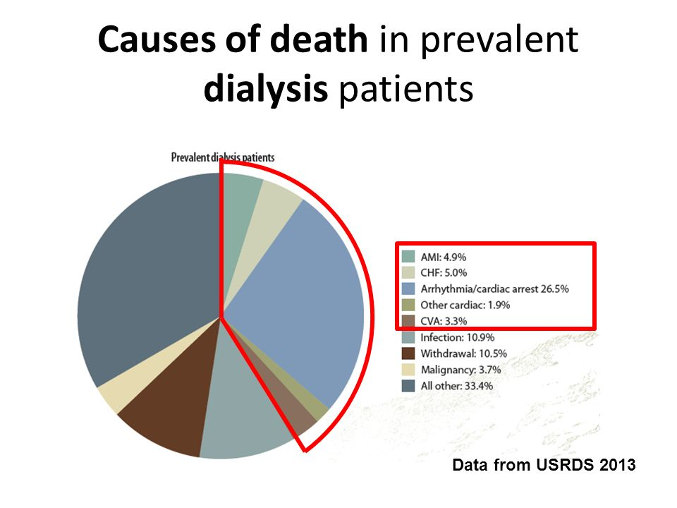 Likelihood of dying while awaiting transplant Data from USRDS 2013