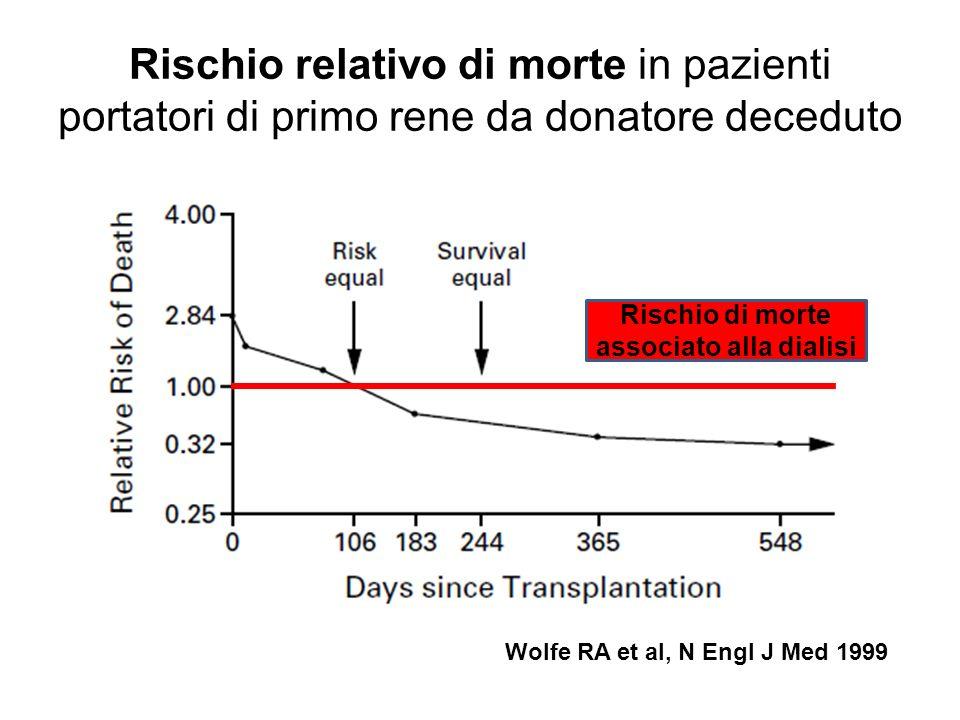 Rischio relativo di morte in pazienti portatori di primo rene da donatore deceduto Wolfe RA et al, N Engl J Med 1999 Rischio di morte associato alla d