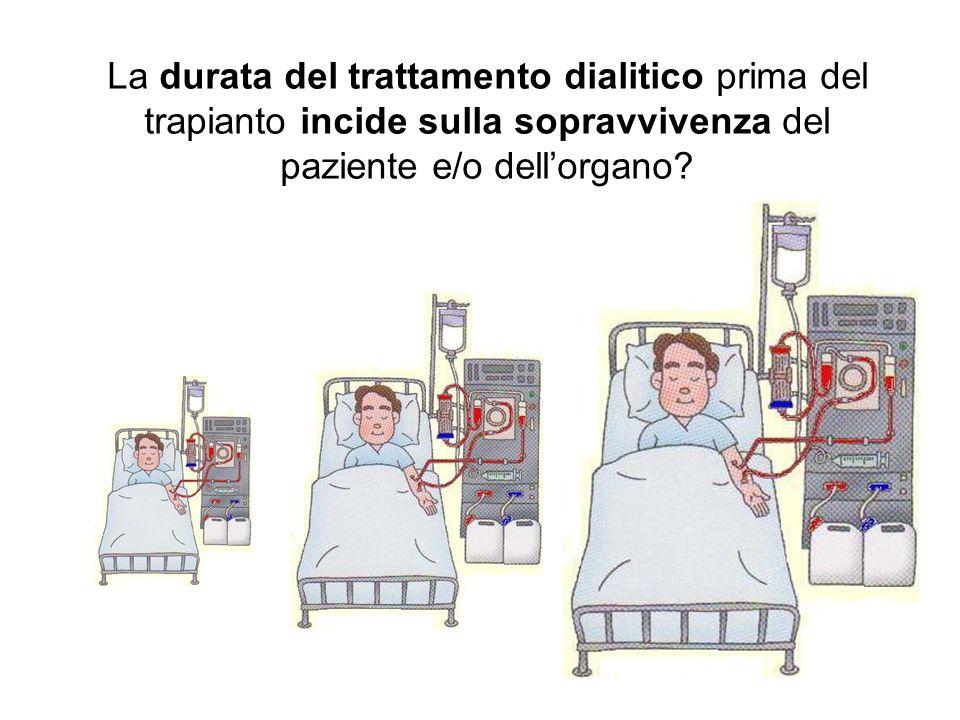 Meier-Kriesche HU and Kaplan B, Transplantation 2002