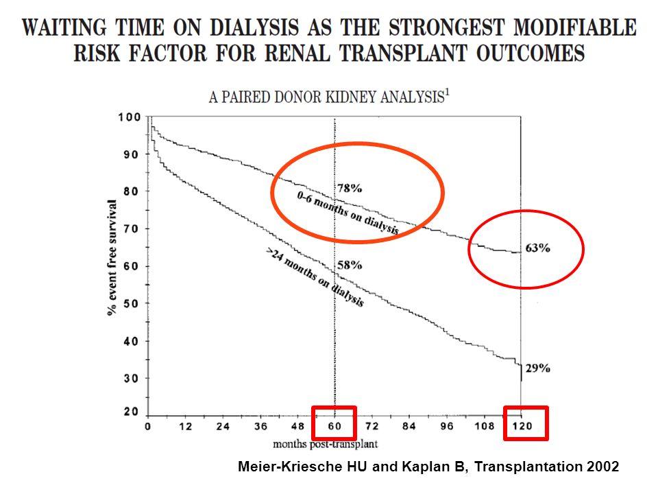 Vitczak et al, Transplantation 2009 Uncensored graft survival LD - preemptive LD - dialysis DD - dialysis DD - preemptive