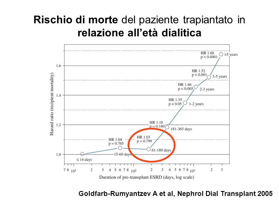 Rischio di perdita del trapianto in relazione alletà dialitica Goldfarb-Rumyantzev A et al, Nephrol Dial Transplant 2005