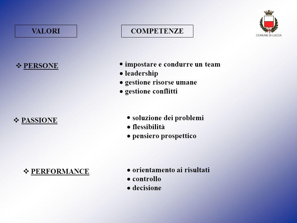 REQUISITI PER RAGGIUNGERE RISULTATI * Le capacità rappresentano un vero e proprio asset (capitale umano) da valutare, definire e far crescere con adeguati strumenti, affidabili e concreti Esempio: metodologia di Assessment insieme delle teorie e delle metodologie, acquisite con lo studio, la formazione e lesperienza che servono a conseguire gli obiettivi del ruolo CONOSCENZE: CAPACITA: insieme delle abilità e dei comportamenti personali che influiscono sulla qualità delle prestazioni COMPETENZE INDIVIDUALI