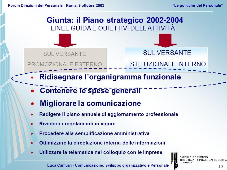 Luca Camurri - Comunicazione, Sviluppo organizzativo e Personale Forum Direzioni del Personale - Roma, 9 ottobre 2003Le politiche del Personale 10 Giu