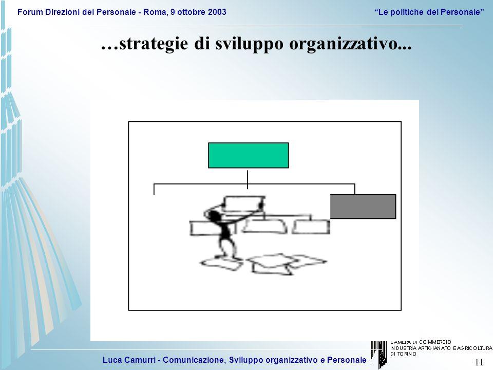 Luca Camurri - Comunicazione, Sviluppo organizzativo e Personale Forum Direzioni del Personale - Roma, 9 ottobre 2003Le politiche del Personale 11 …st