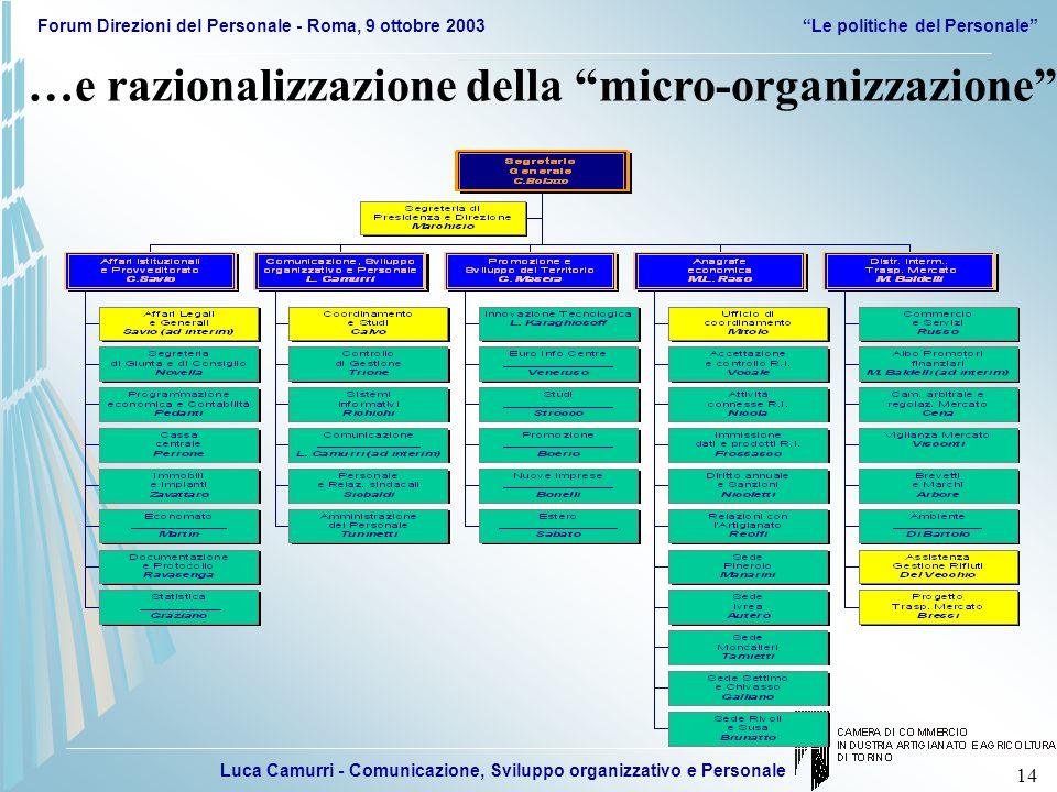 Luca Camurri - Comunicazione, Sviluppo organizzativo e Personale Forum Direzioni del Personale - Roma, 9 ottobre 2003Le politiche del Personale 14 …e