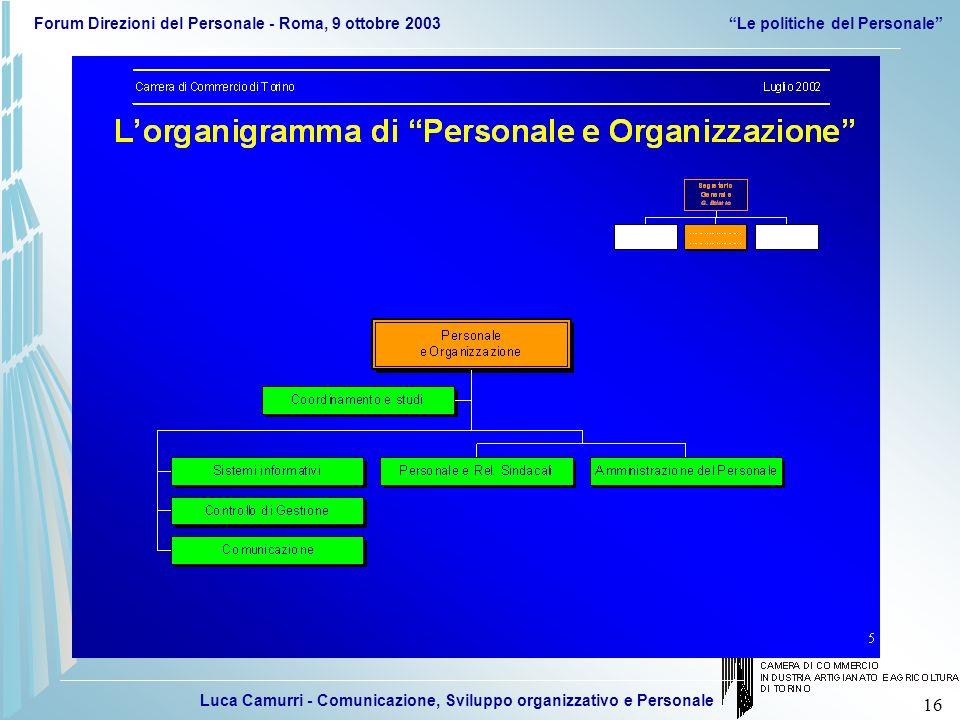 Luca Camurri - Comunicazione, Sviluppo organizzativo e Personale Forum Direzioni del Personale - Roma, 9 ottobre 2003Le politiche del Personale 16