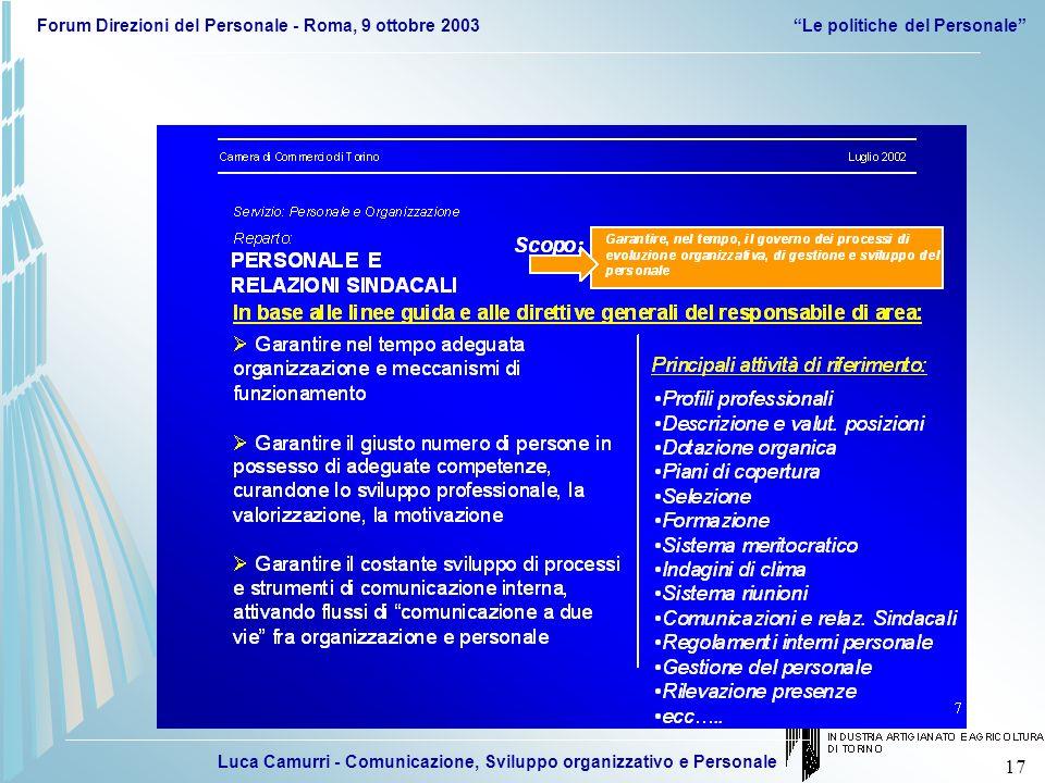 Luca Camurri - Comunicazione, Sviluppo organizzativo e Personale Forum Direzioni del Personale - Roma, 9 ottobre 2003Le politiche del Personale 17