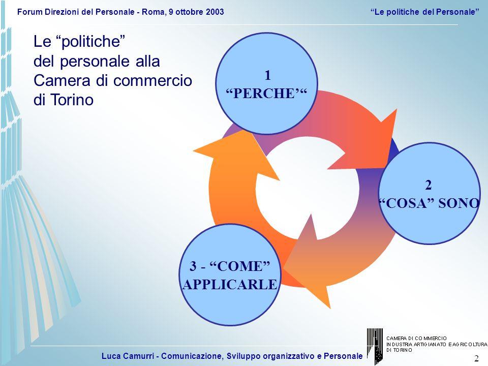 Luca Camurri - Comunicazione, Sviluppo organizzativo e Personale Forum Direzioni del Personale - Roma, 9 ottobre 2003Le politiche del Personale 43 NUOVI SERVIZI E PECULIARITA TORINO INFORMATIZZAZIONE SEMPLIFICAZIONE FIRMA DIGITALE, TORINO 2006 SENSIBILITA COMPORTAMENTALI 20022004 RIORGANIZZAZIONE VALORIZZAZIONE DELLE PERSONE SCELTE STRATEGICHE E NUOVI SISTEMI PIANO STRATEGICO 2002-2004 E PROGETTO DI RIORGANIZZAZIONE