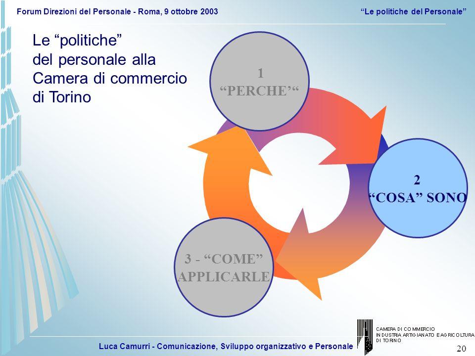 Luca Camurri - Comunicazione, Sviluppo organizzativo e Personale Forum Direzioni del Personale - Roma, 9 ottobre 2003Le politiche del Personale 20 3 -