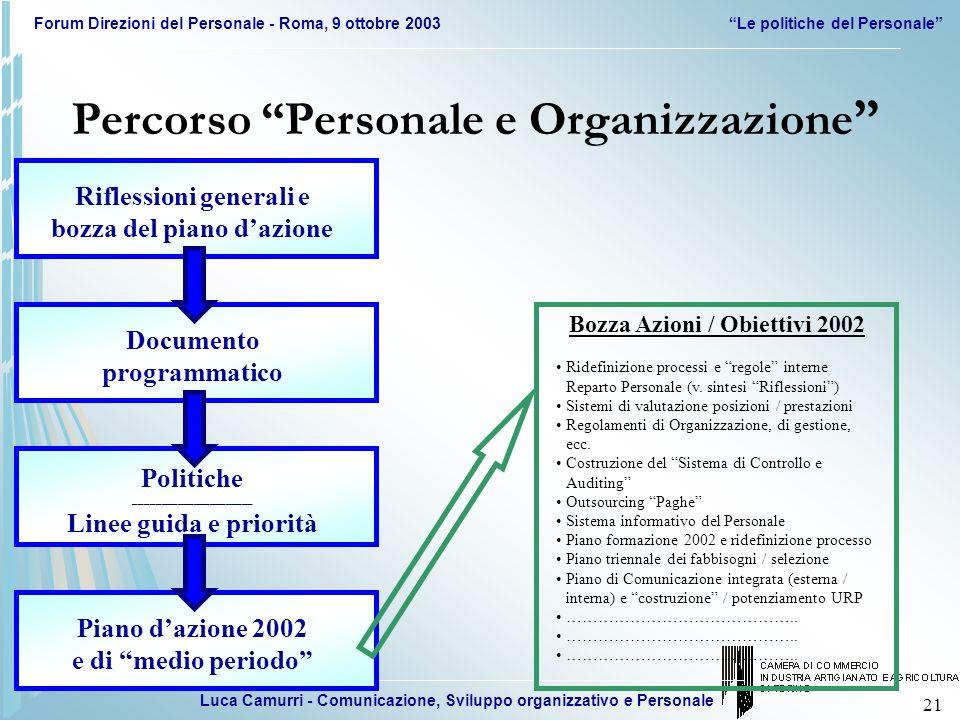 Luca Camurri - Comunicazione, Sviluppo organizzativo e Personale Forum Direzioni del Personale - Roma, 9 ottobre 2003Le politiche del Personale 21 Rif