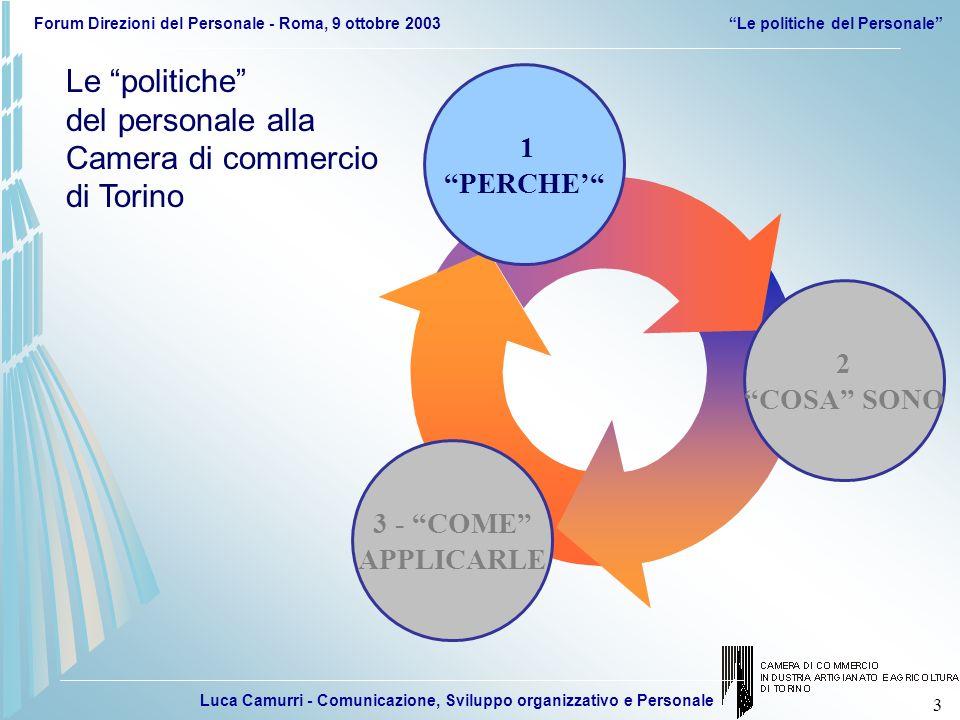Luca Camurri - Comunicazione, Sviluppo organizzativo e Personale Forum Direzioni del Personale - Roma, 9 ottobre 2003Le politiche del Personale 4 IDEAPROGETTOOBIETTIVO NUOVE ESIGENZE NUOVA ORGANIZZAZIONE Riduzione livelli gerarchici Piatta, veloce che valorizza le competenze $$$ORGANIZZAZIONE PROCESSI TECNOLOGIE Riduzione dei costi complessivi Razionalizzazione Investimento informatico, web...