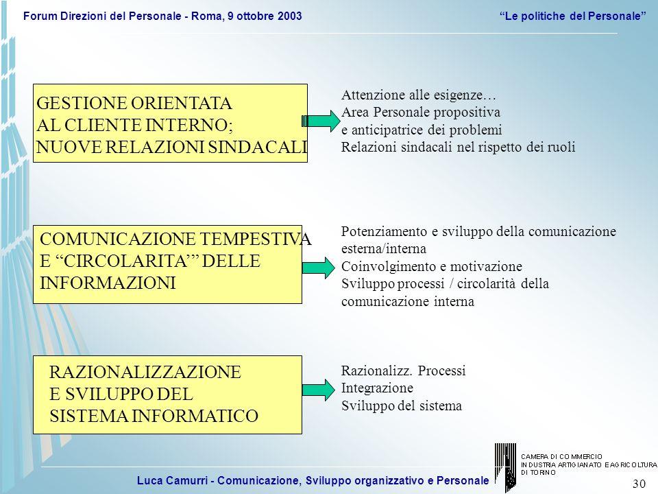 Luca Camurri - Comunicazione, Sviluppo organizzativo e Personale Forum Direzioni del Personale - Roma, 9 ottobre 2003Le politiche del Personale 30 Att