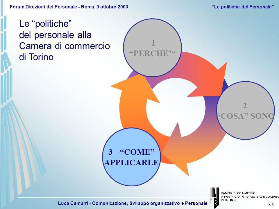 Luca Camurri - Comunicazione, Sviluppo organizzativo e Personale Forum Direzioni del Personale - Roma, 9 ottobre 2003Le politiche del Personale 35 3 -