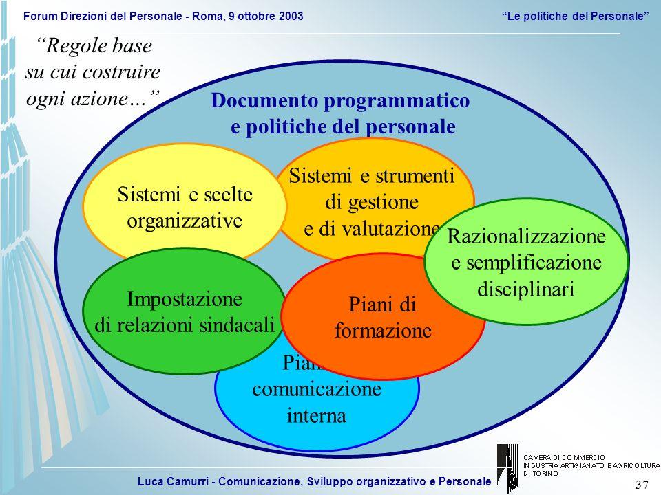 Luca Camurri - Comunicazione, Sviluppo organizzativo e Personale Forum Direzioni del Personale - Roma, 9 ottobre 2003Le politiche del Personale 37 Pia