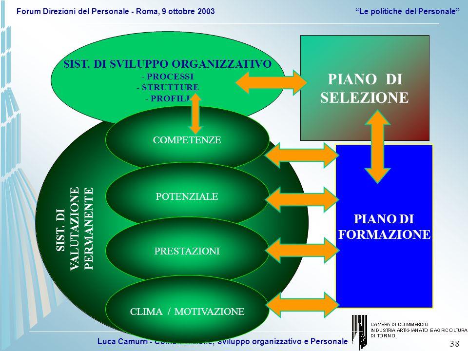 Luca Camurri - Comunicazione, Sviluppo organizzativo e Personale Forum Direzioni del Personale - Roma, 9 ottobre 2003Le politiche del Personale 38 SIS