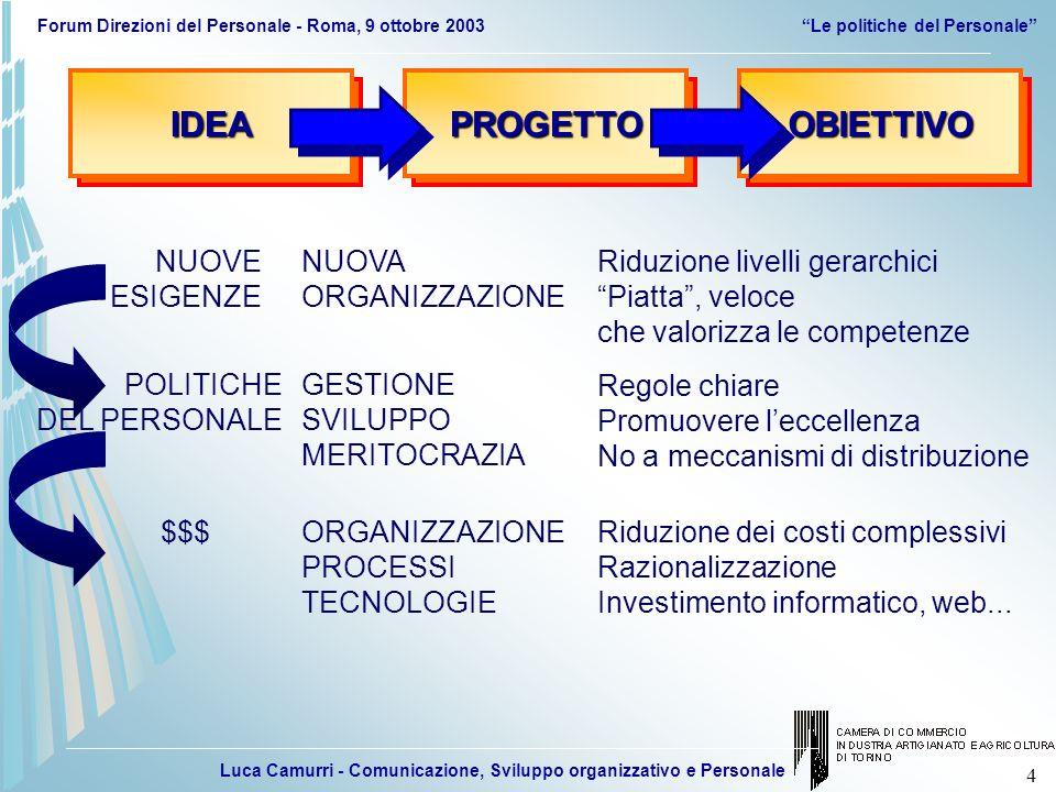 Luca Camurri - Comunicazione, Sviluppo organizzativo e Personale Forum Direzioni del Personale - Roma, 9 ottobre 2003Le politiche del Personale 45 NUOVI SERVIZI E PECULIARITA TORINO INFORMATIZZAZIONE SEMPLIFICAZIONE FIRMA DIGITALE, TORINO 2006 SENSIBILITA COMPORTAMENTALI 20022004 RIORGANIZZAZIONE VALORIZZAZIONE DELLE PERSONE SCELTE STRATEGICHE E NUOVI SISTEMI PIANO STRATEGICO 2002-2004 E PROGETTO DI RIORGANIZZAZIONE
