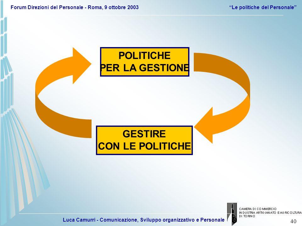 Luca Camurri - Comunicazione, Sviluppo organizzativo e Personale Forum Direzioni del Personale - Roma, 9 ottobre 2003Le politiche del Personale 40 POL