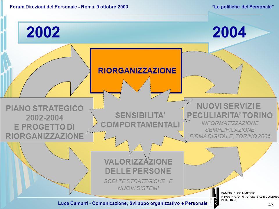 Luca Camurri - Comunicazione, Sviluppo organizzativo e Personale Forum Direzioni del Personale - Roma, 9 ottobre 2003Le politiche del Personale 43 NUO