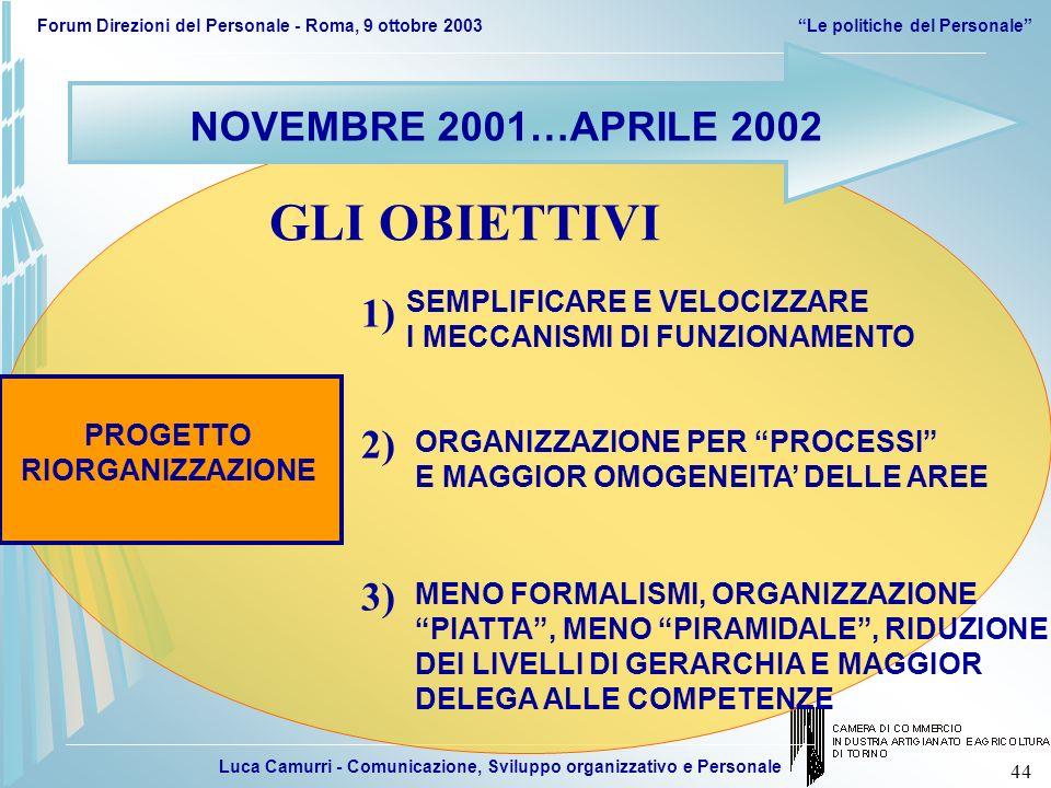 Luca Camurri - Comunicazione, Sviluppo organizzativo e Personale Forum Direzioni del Personale - Roma, 9 ottobre 2003Le politiche del Personale 44 NOV