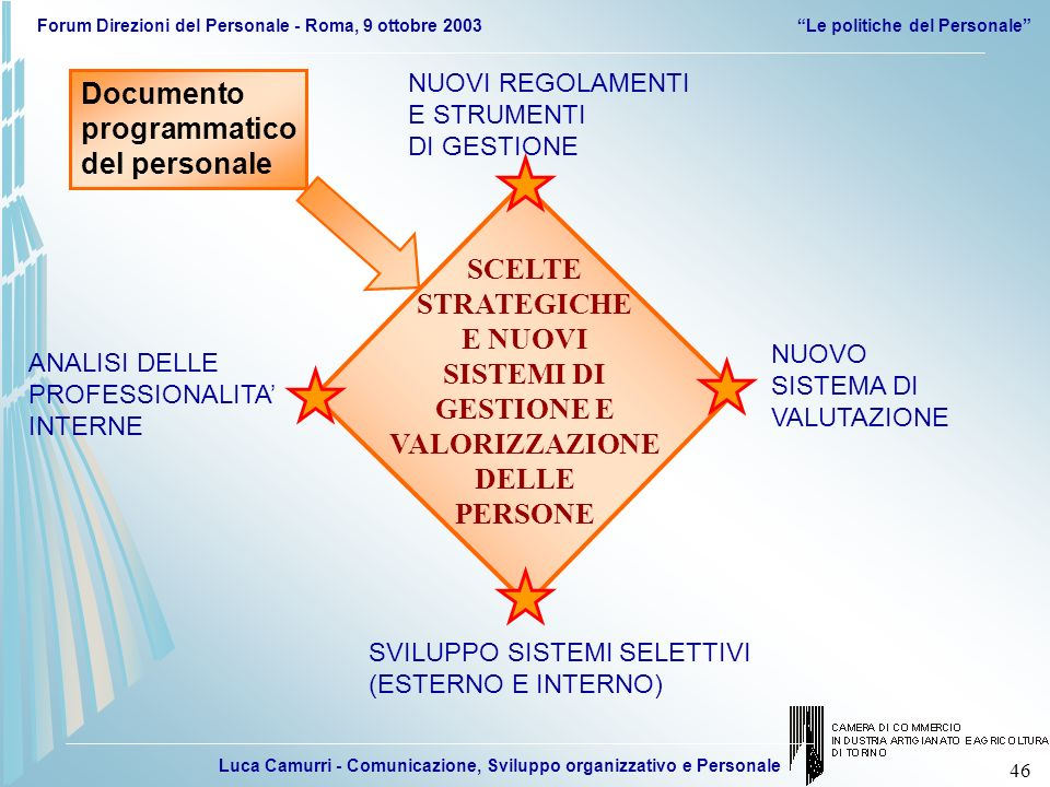 Luca Camurri - Comunicazione, Sviluppo organizzativo e Personale Forum Direzioni del Personale - Roma, 9 ottobre 2003Le politiche del Personale 46 NUO