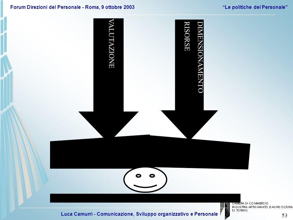 Luca Camurri - Comunicazione, Sviluppo organizzativo e Personale Forum Direzioni del Personale - Roma, 9 ottobre 2003Le politiche del Personale 53 VAL