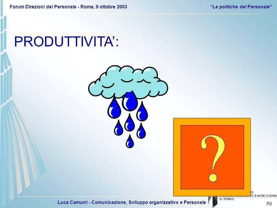 Luca Camurri - Comunicazione, Sviluppo organizzativo e Personale Forum Direzioni del Personale - Roma, 9 ottobre 2003Le politiche del Personale 56 PRO
