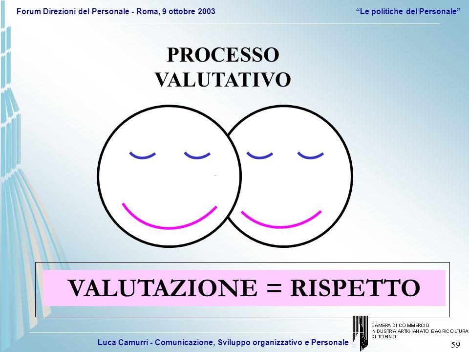 Luca Camurri - Comunicazione, Sviluppo organizzativo e Personale Forum Direzioni del Personale - Roma, 9 ottobre 2003Le politiche del Personale 59 PRO