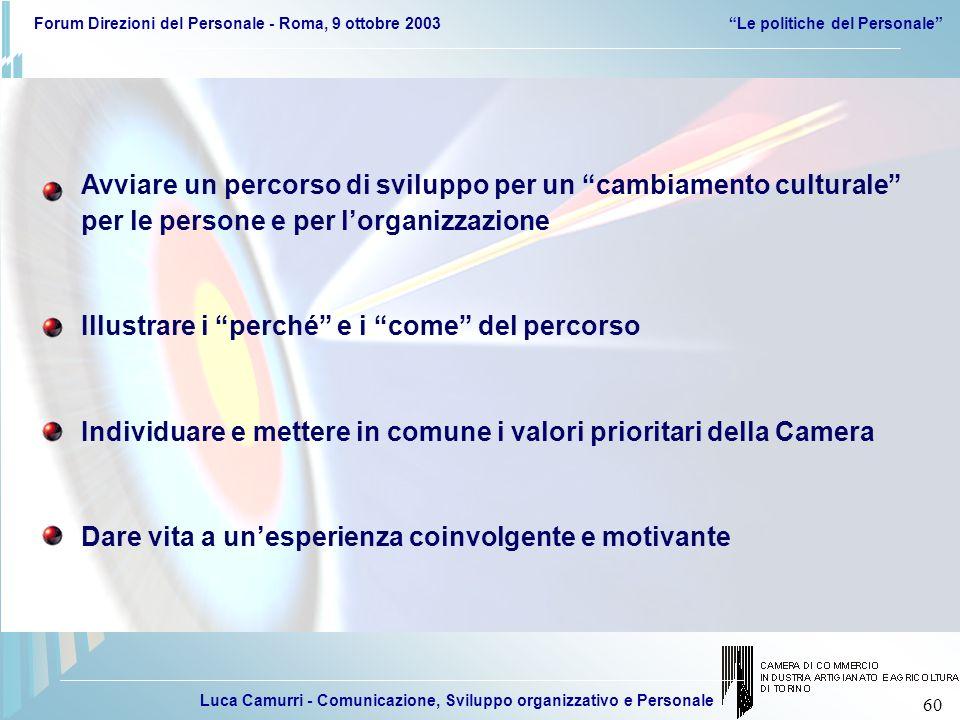 Luca Camurri - Comunicazione, Sviluppo organizzativo e Personale Forum Direzioni del Personale - Roma, 9 ottobre 2003Le politiche del Personale 60 Avv