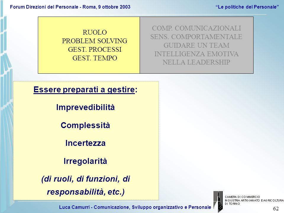 Luca Camurri - Comunicazione, Sviluppo organizzativo e Personale Forum Direzioni del Personale - Roma, 9 ottobre 2003Le politiche del Personale 62 Ess