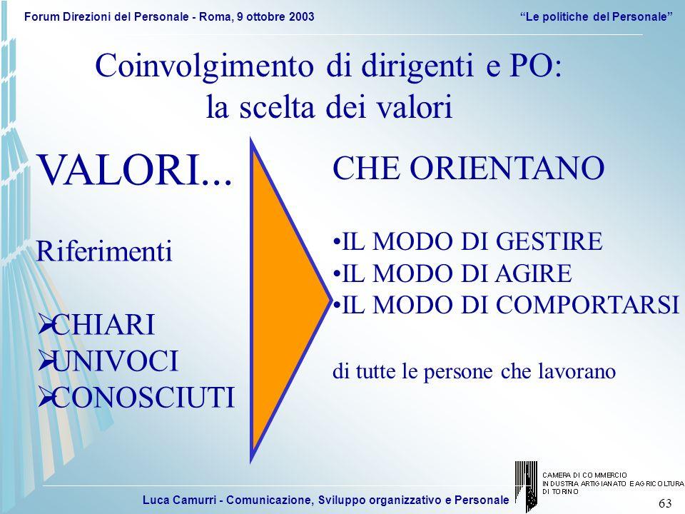 Luca Camurri - Comunicazione, Sviluppo organizzativo e Personale Forum Direzioni del Personale - Roma, 9 ottobre 2003Le politiche del Personale 63 VAL