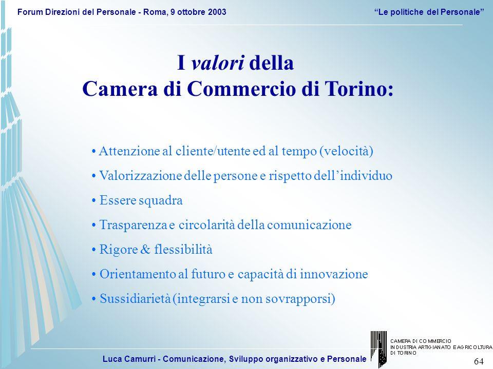 Luca Camurri - Comunicazione, Sviluppo organizzativo e Personale Forum Direzioni del Personale - Roma, 9 ottobre 2003Le politiche del Personale 64 I v
