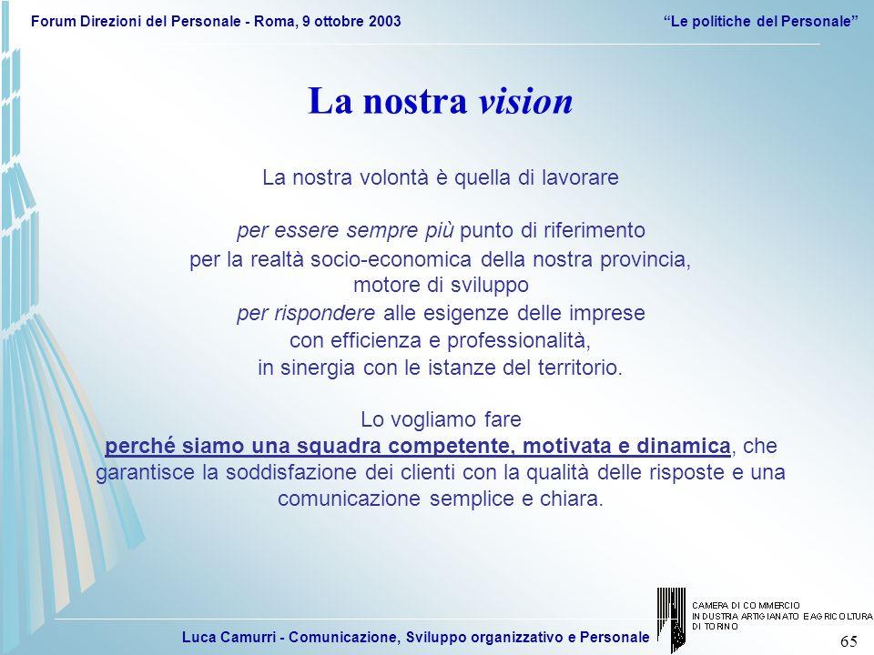 Luca Camurri - Comunicazione, Sviluppo organizzativo e Personale Forum Direzioni del Personale - Roma, 9 ottobre 2003Le politiche del Personale 65 La
