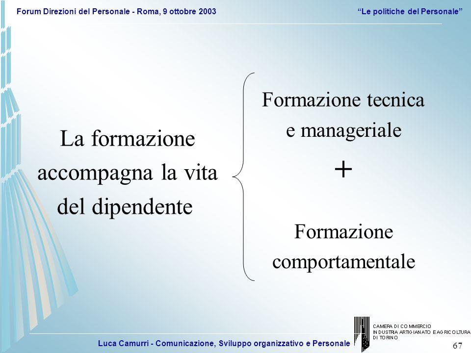 Luca Camurri - Comunicazione, Sviluppo organizzativo e Personale Forum Direzioni del Personale - Roma, 9 ottobre 2003Le politiche del Personale 67 La
