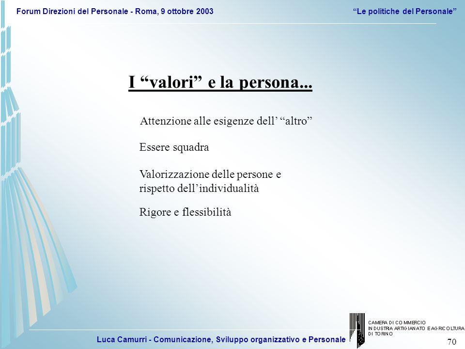 Luca Camurri - Comunicazione, Sviluppo organizzativo e Personale Forum Direzioni del Personale - Roma, 9 ottobre 2003Le politiche del Personale 70 Att