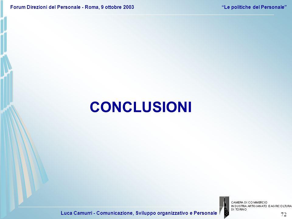 Luca Camurri - Comunicazione, Sviluppo organizzativo e Personale Forum Direzioni del Personale - Roma, 9 ottobre 2003Le politiche del Personale 72 CON