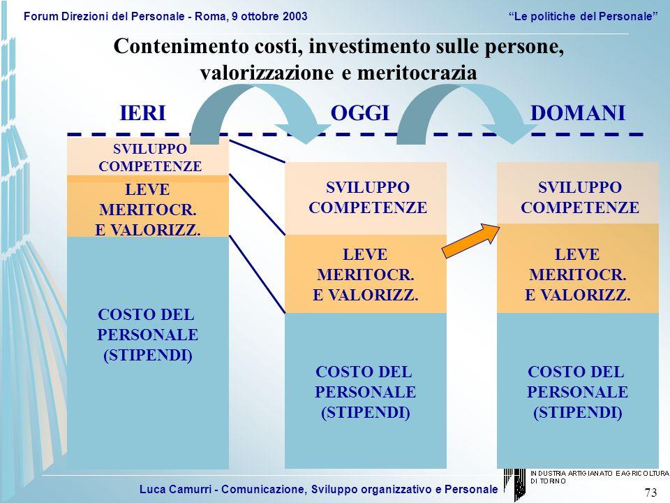 Luca Camurri - Comunicazione, Sviluppo organizzativo e Personale Forum Direzioni del Personale - Roma, 9 ottobre 2003Le politiche del Personale 73 COS