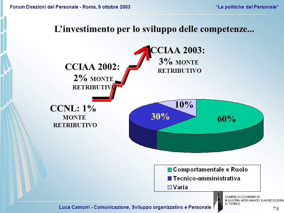 Luca Camurri - Comunicazione, Sviluppo organizzativo e Personale Forum Direzioni del Personale - Roma, 9 ottobre 2003Le politiche del Personale 74 CCN