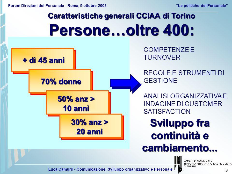 Luca Camurri - Comunicazione, Sviluppo organizzativo e Personale Forum Direzioni del Personale - Roma, 9 ottobre 2003Le politiche del Personale 40 POLITICHE PER LA GESTIONE GESTIRE CON LE POLITICHE