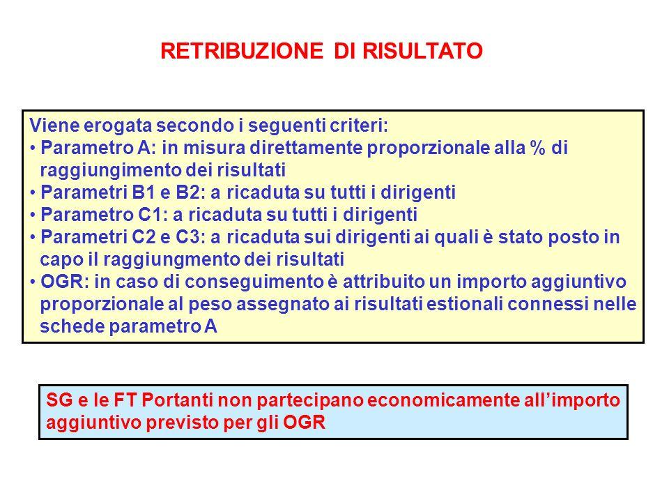 RETRIBUZIONE DI RISULTATO Viene erogata secondo i seguenti criteri: Parametro A: in misura direttamente proporzionale alla % di raggiungimento dei ris