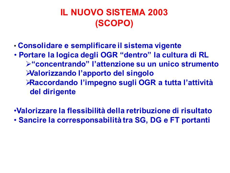 IL NUOVO SISTEMA 2003 (SCOPO) Consolidare e semplificare il sistema vigente Portare la logica degli OGR dentro la cultura di RL concentrando lattenzio