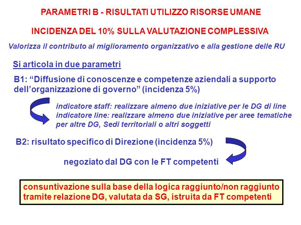 PARAMETRI B - RISULTATI UTILIZZO RISORSE UMANE INCIDENZA DEL 10% SULLA VALUTAZIONE COMPLESSIVA Valorizza il contributo al miglioramento organizzativo