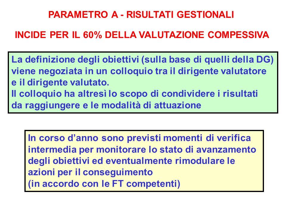 PARAMETRO A - RISULTATI GESTIONALI INCIDE PER IL 60% DELLA VALUTAZIONE COMPESSIVA La definizione degli obiettivi (sulla base di quelli della DG) viene