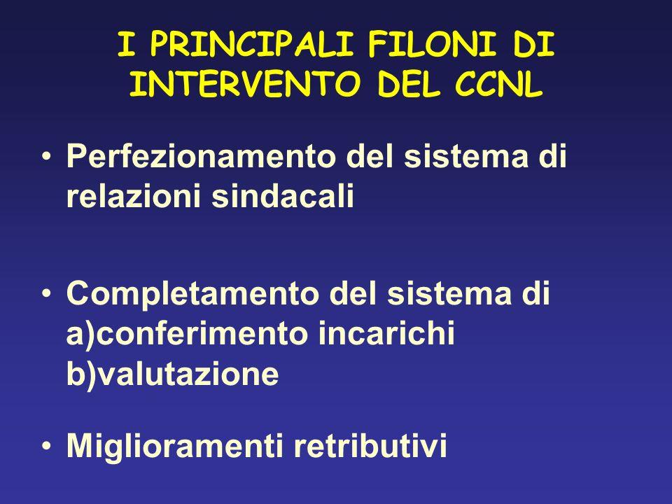 I PRINCIPALI FILONI DI INTERVENTO DEL CCNL Perfezionamento del sistema di relazioni sindacali Completamento del sistema di a)conferimento incarichi b)valutazione Miglioramenti retributivi