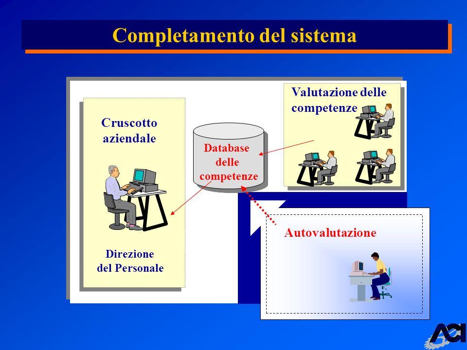 Completamento del sistema Database delle competenze Valutazione delle competenze Cruscotto aziendale Direzione del Personale Autovalutazione