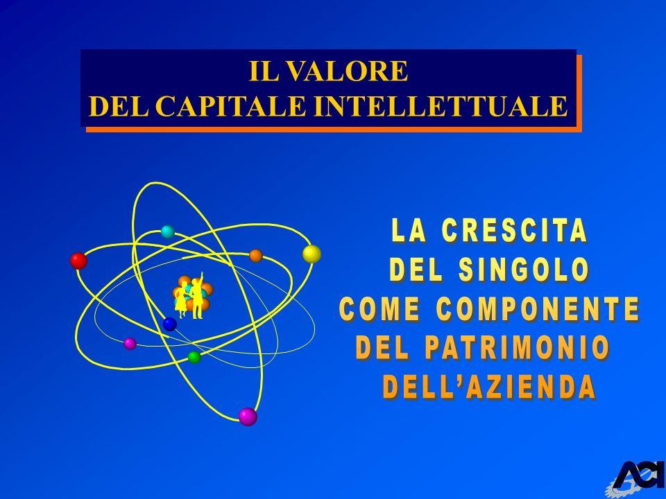 IL VALORE DEL CAPITALE INTELLETTUALE IL VALORE DEL CAPITALE INTELLETTUALE